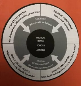 Forms of Political inquiry
