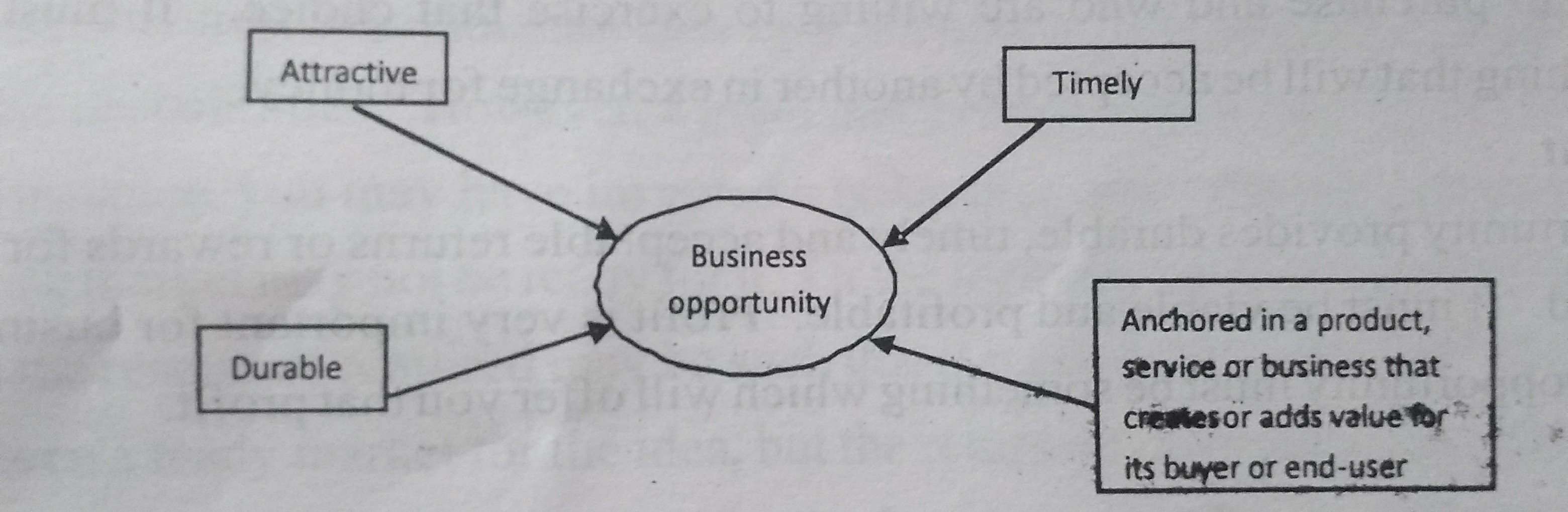Four essential qualities of a business opportunity