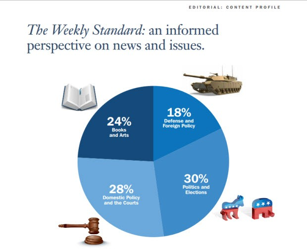 Weekly standard example of media kits