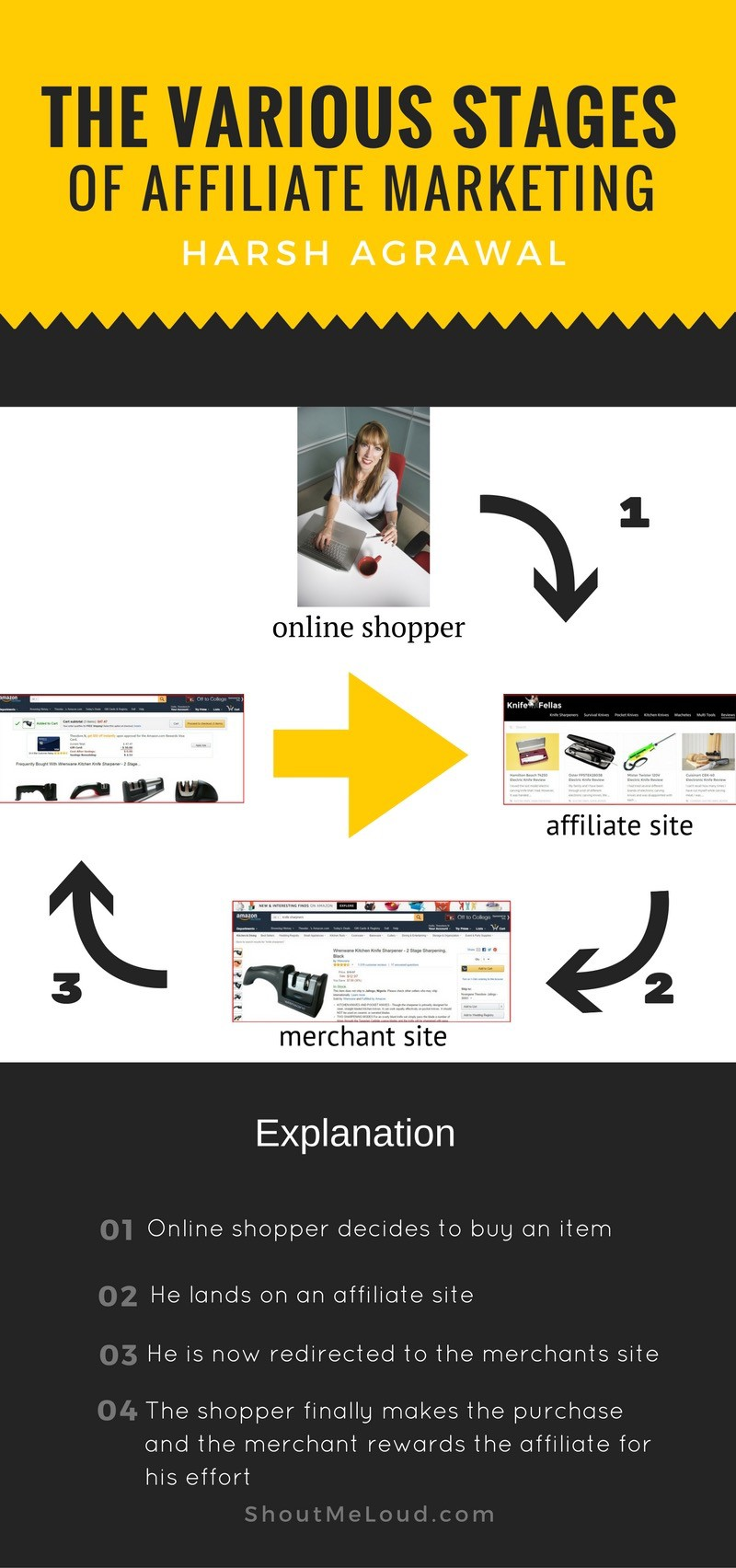 The various stages of affiliate marketing